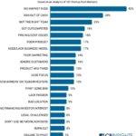 Bar chart of top 20 reasons startups fail